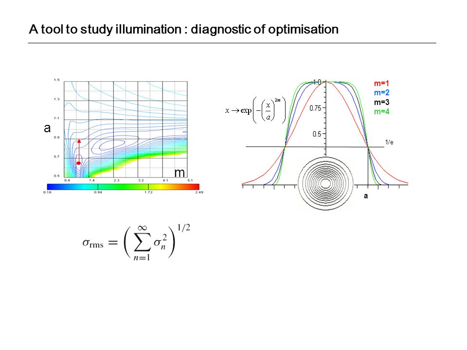 A tool to study illumination : diagnostic of optimisation