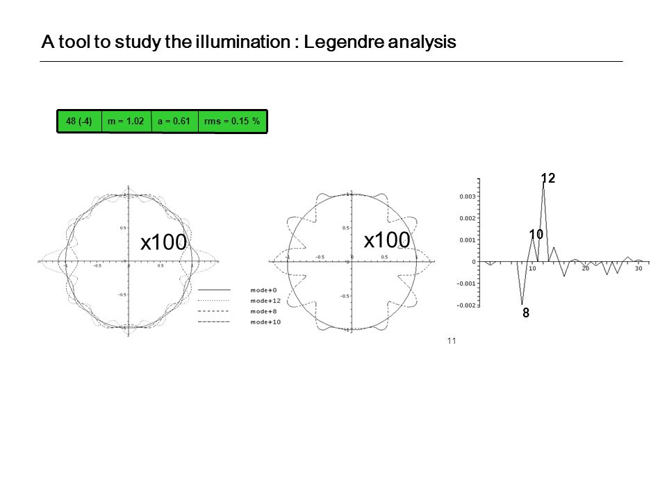 x100 x100 A tool to study the illumination : Legendre analysis 12 10 8