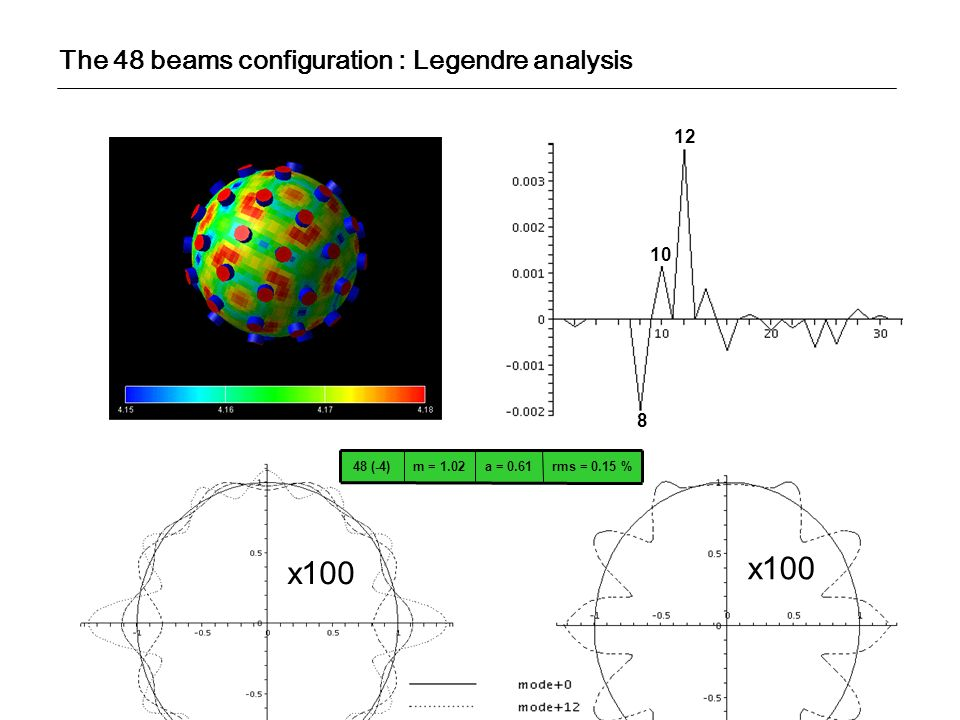 x100 x100 The 48 beams configuration : Legendre analysis 12 10 8