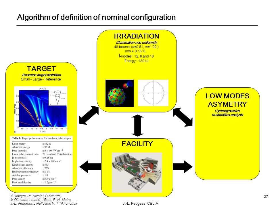 Algorithm of definition of nominal configuration