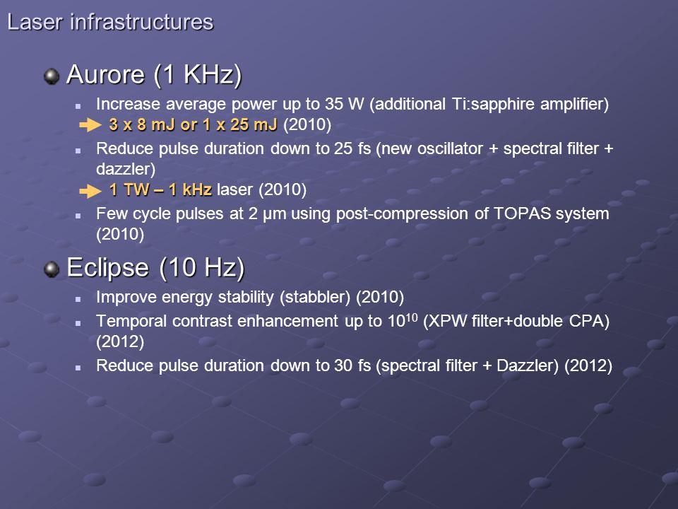 Laser infrastructures