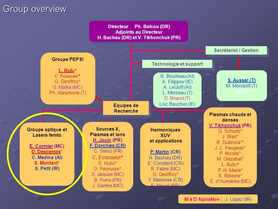 Group overview C. Fourment* Directeur Ph. Balcou (DR)
