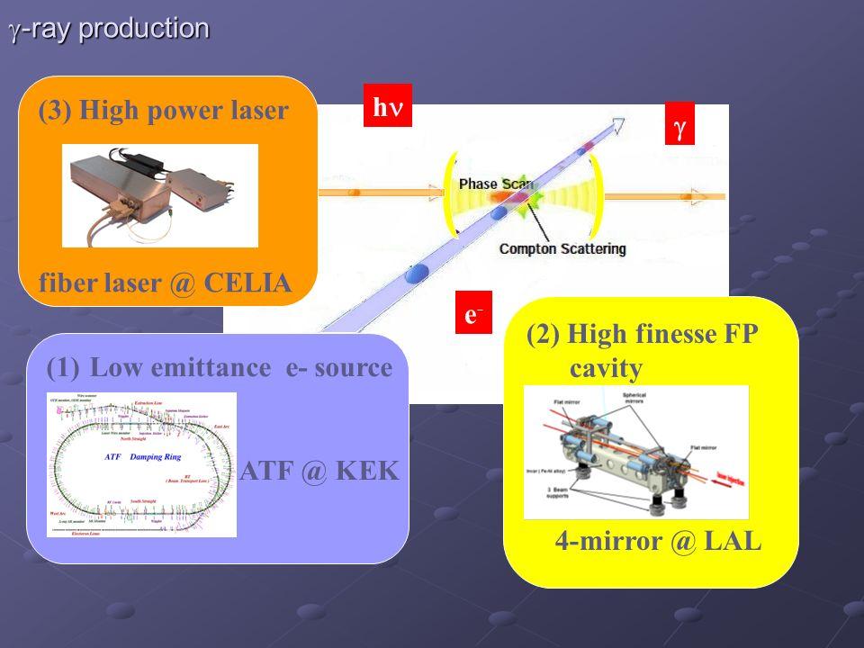 g-ray production (3) High power laser. fiber laser @ CELIA. hn. g. e- (2) High finesse FP cavity.
