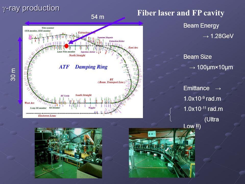 Fiber laser and FP cavity