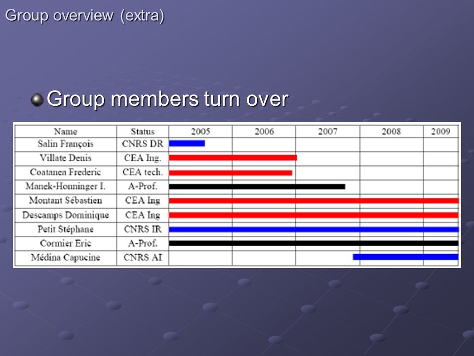 Group overview (extra)