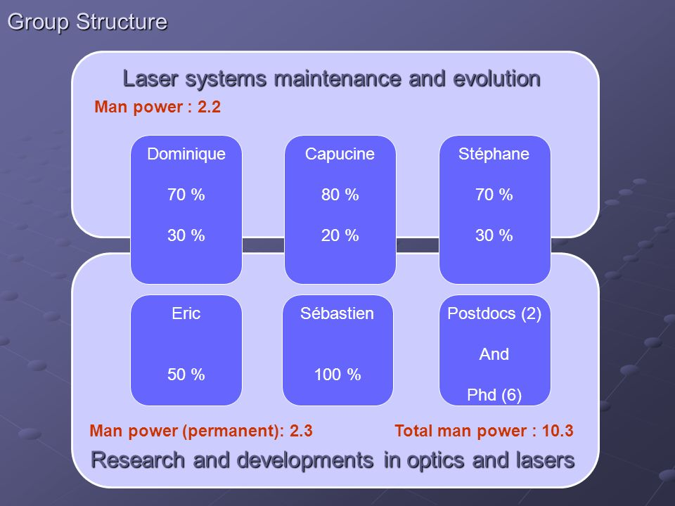 Laser systems maintenance and evolution