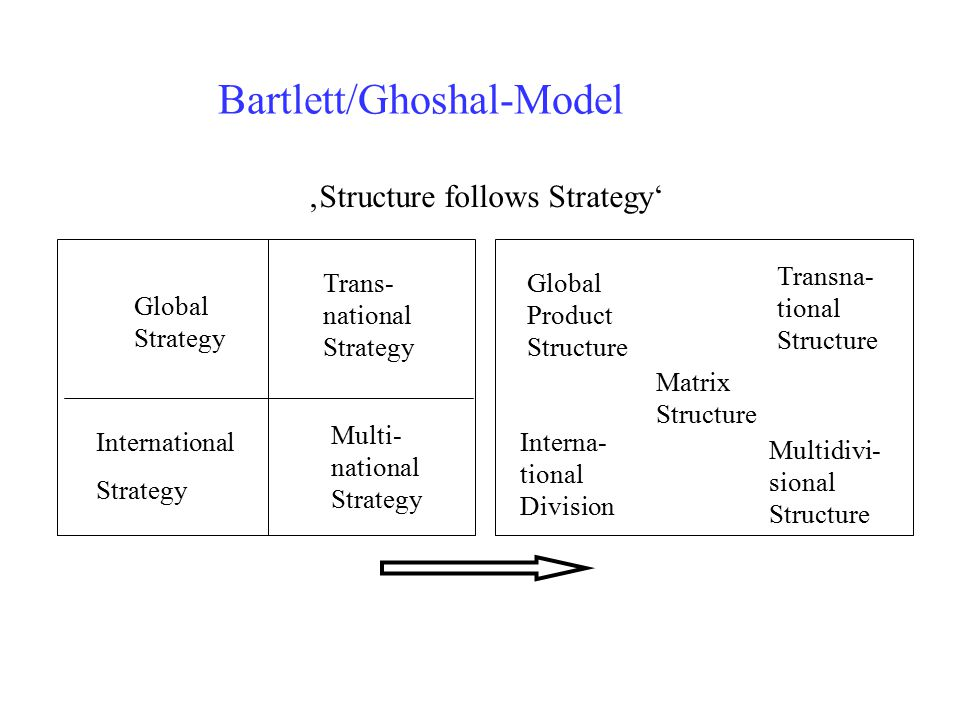 Global Strategy and Leadership