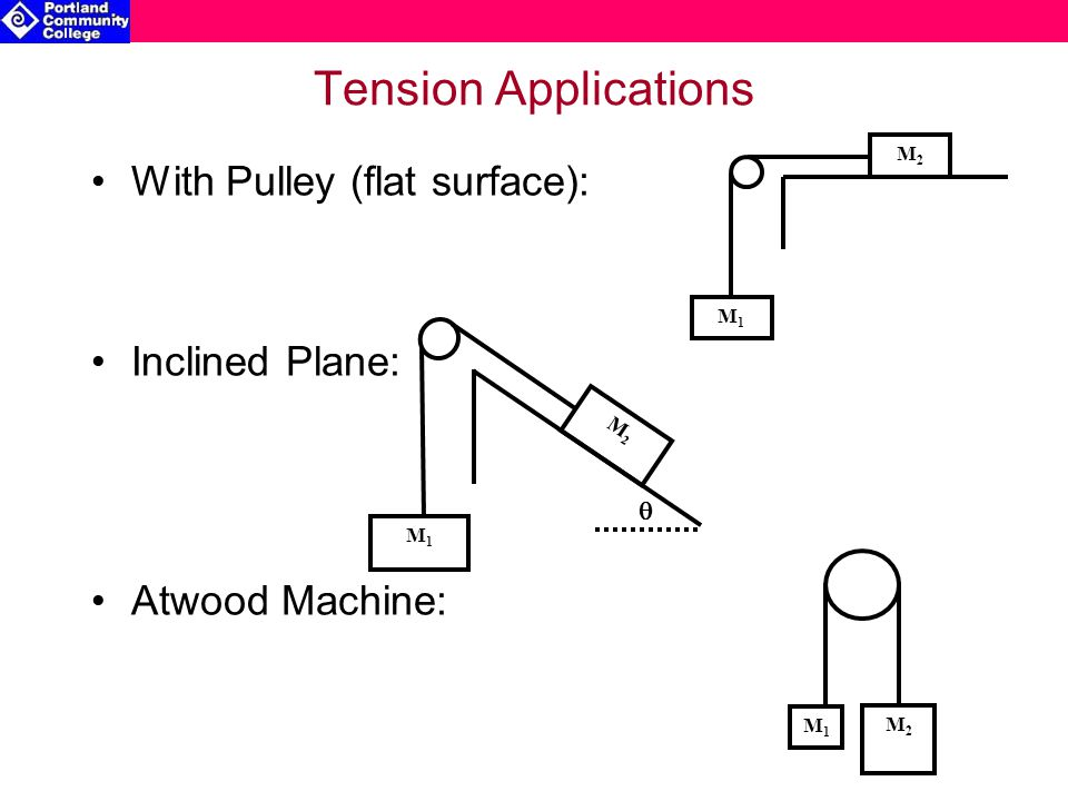 Tension Applications With Pulley (flat surface): Inclined Plane: