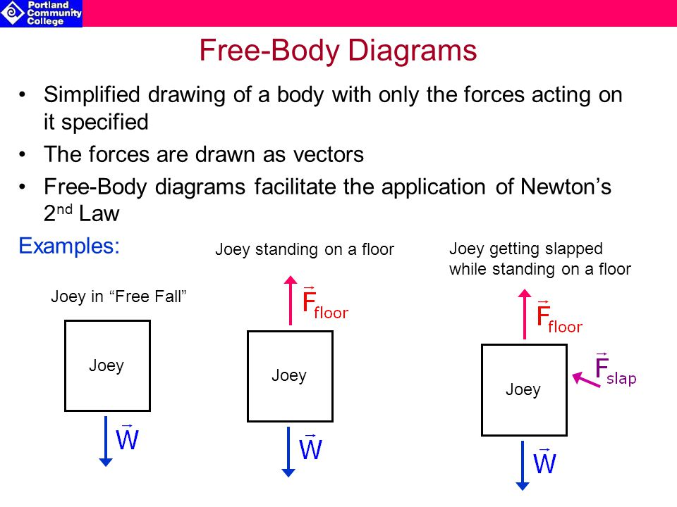 Free-Body Diagrams Simplified drawing of a body with only the forces acting on it specified. The forces are drawn as vectors.