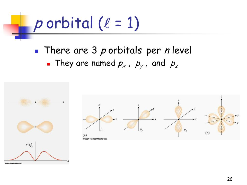 p orbital ( = 1) There are 3 p orbitals per n level