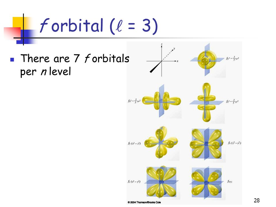 f orbital ( = 3) There are 7 f orbitals per n level