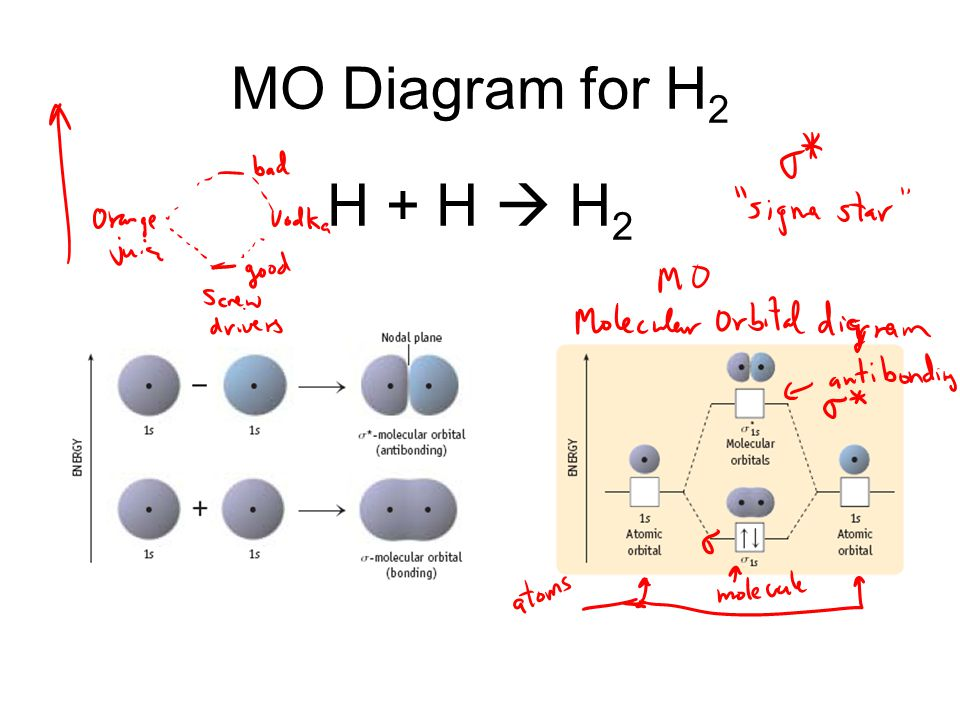 Molecular Orbital Theory - ppt download H2 Molecular Orbital Diagram