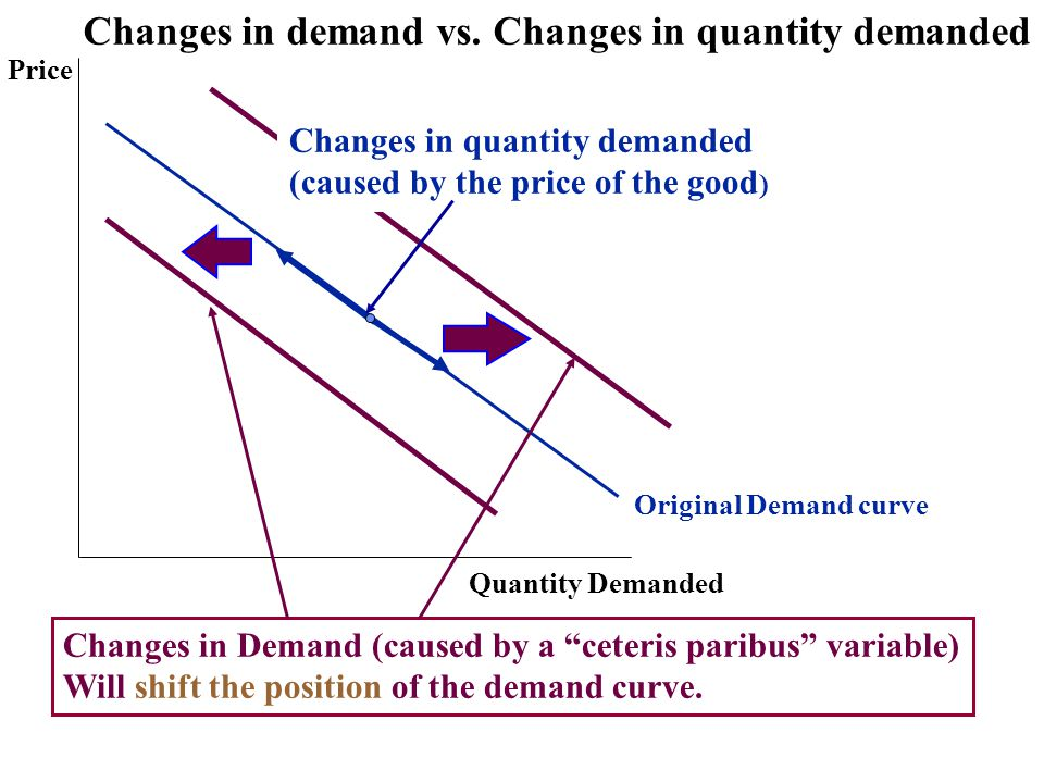 the relationship between quantity demanded and price is direct
