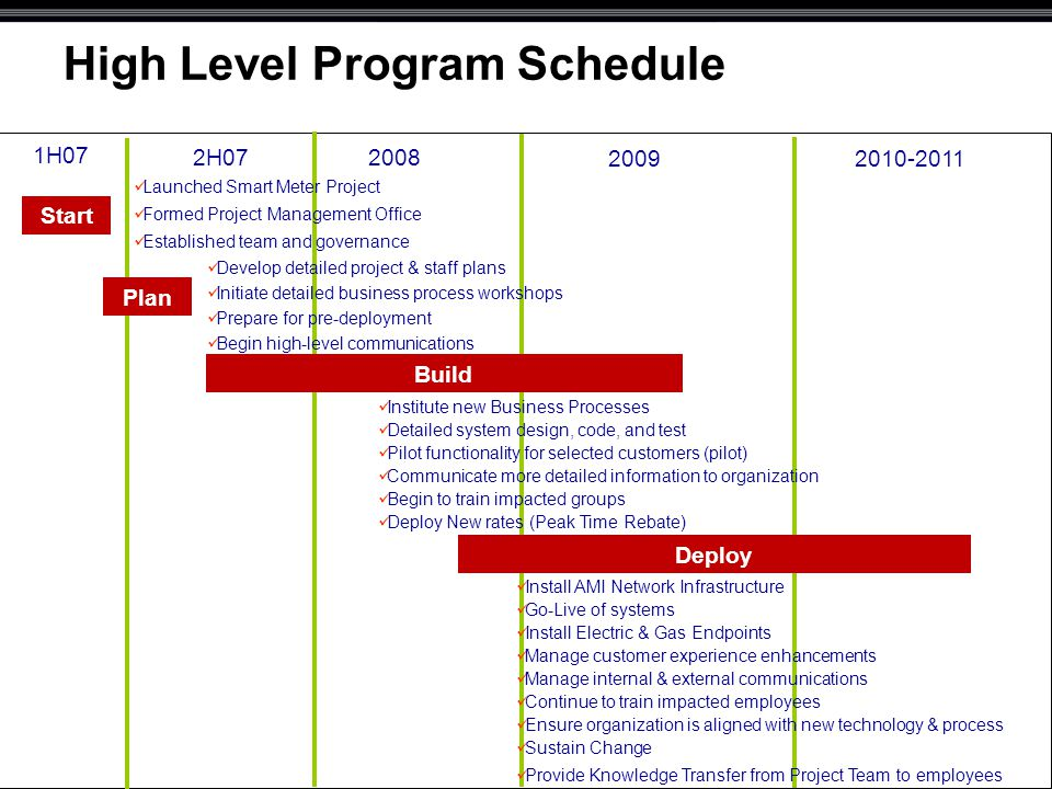 Technology Project Plan : The paths to a smart grid scouts at sdg e ppt download