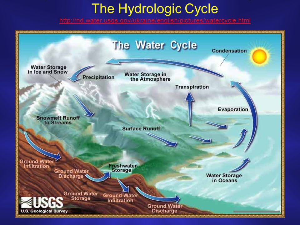 The hydrologic cycle water usgs ppt download 1 the hydrologic cycle httpnd water usgs ccuart Image collections