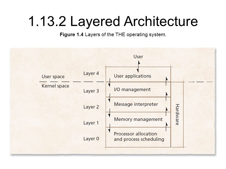 Figure 1.4 Layers of the THE operating system.