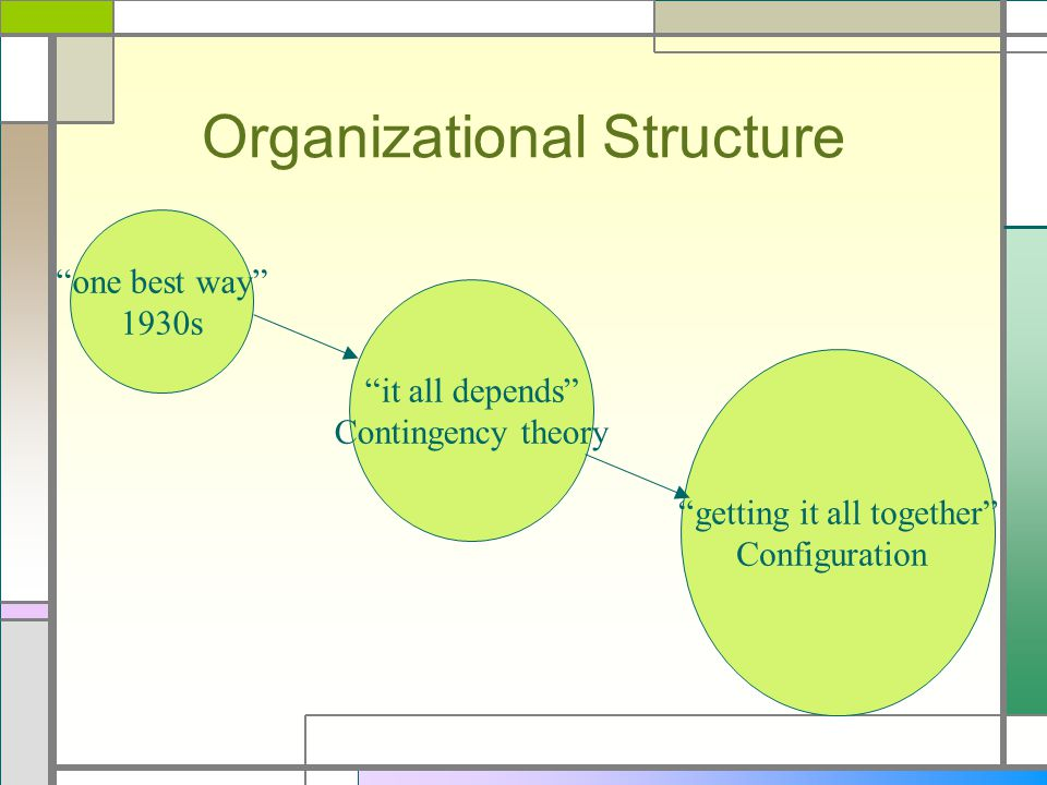 Organization Theory and Structural Perspectives on Management