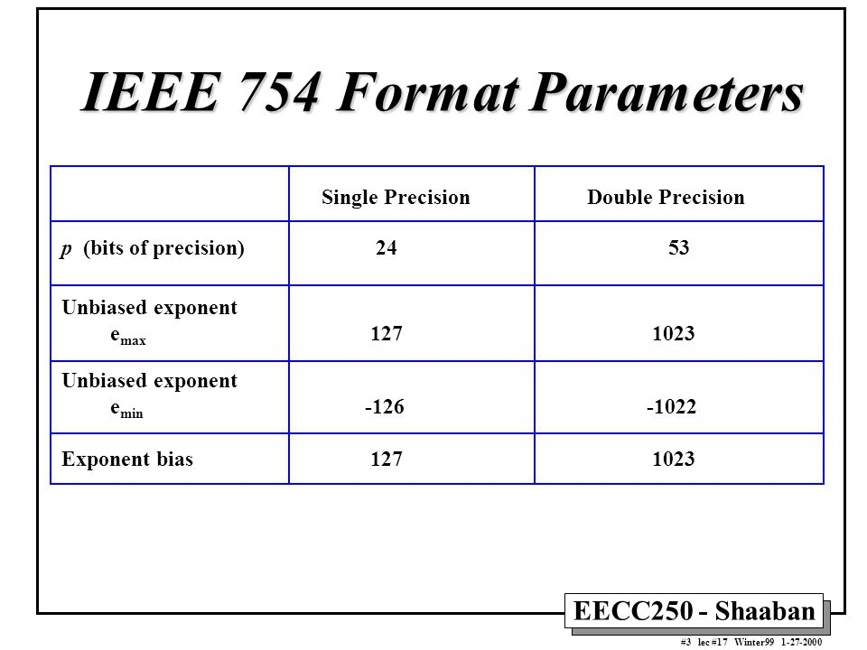 Ieee 754 Berechnen : value n 1 s x 2 e 127 x 1 m sign exponent excess ppt video online download ~ Themetempest.com Abrechnung