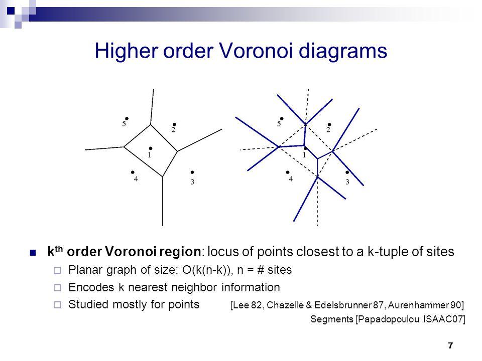 Evanthia papadopoulou ibm tj watson research center ppt video higher order voronoi diagrams ccuart Image collections