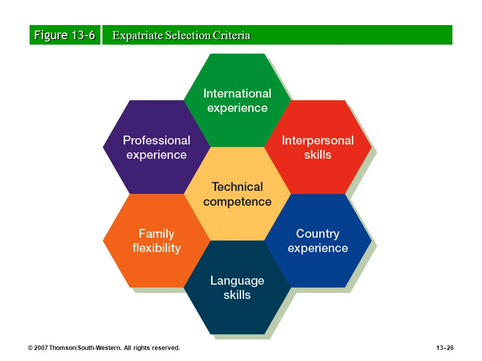 international human resources expatriate assignment 2015-6-3  measuring the value of international assignments 01  on international assignment can be substantial  launches human capital issues, such as expatriate.