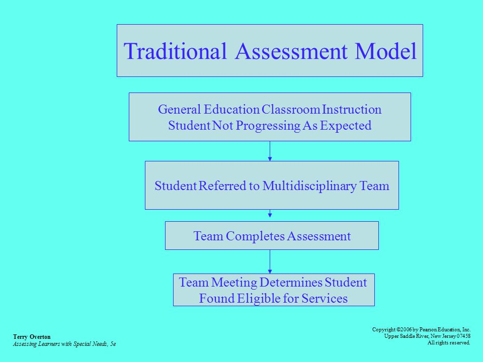 assessing learners needs in education Welcome to the companion website for assessing learners with special needs: an applied approach, 7e by terry overton this website provides students using assessing.