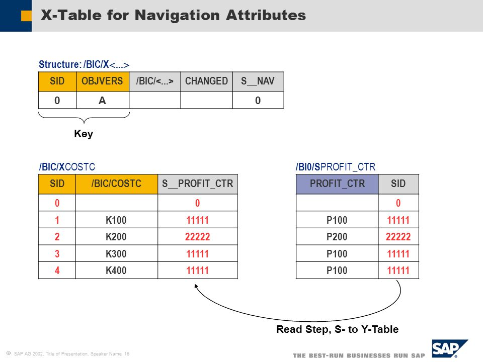 Sap bw data modeling techniques that every data architect for Table attributes