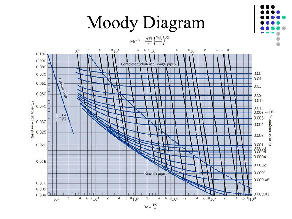 Reynolds experiment laminar turbulent reynolds number ppt video nikuradses experiments 8 moody diagram ccuart Images
