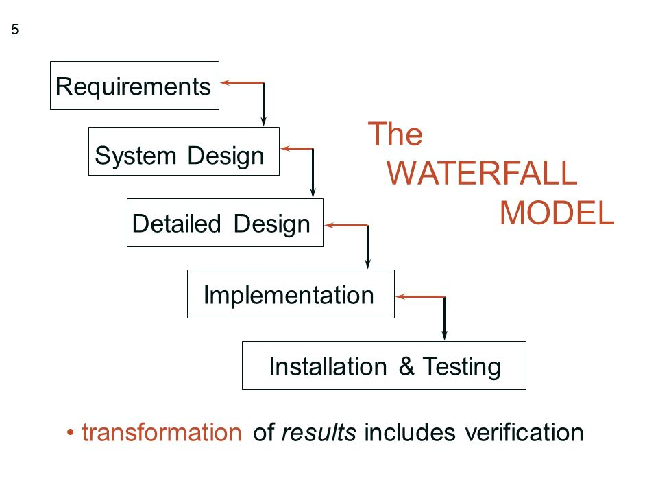 The waterfall model a case study ppt video online download for Waterfall design model