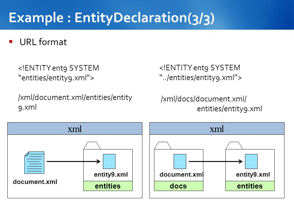 Example : EntityDeclaration(3/3)