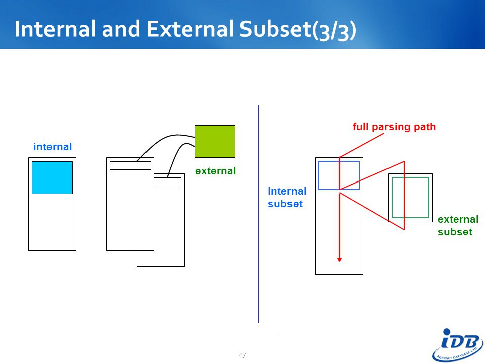 Internal and External Subset(3/3)