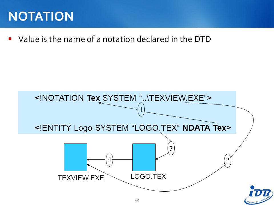 NOTATION Value is the name of a notation declared in the DTD