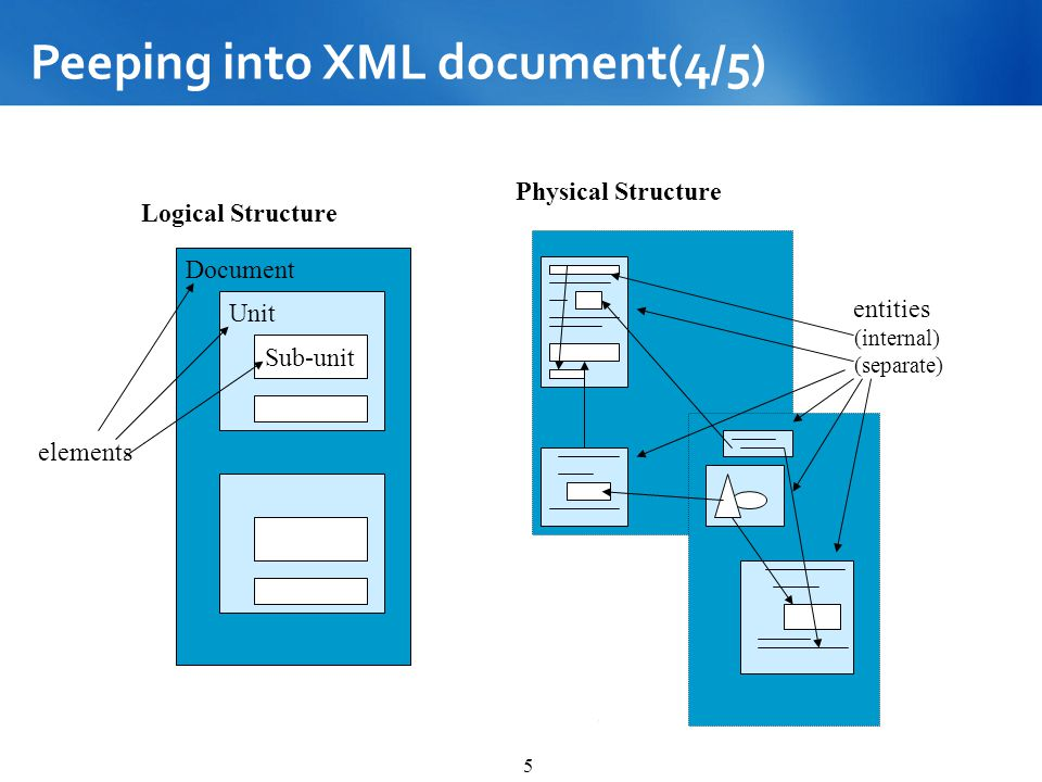 Peeping into XML document(4/5)