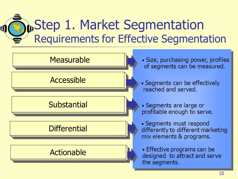 Step 1. Market Segmentation Requirements for Effective Segmentation