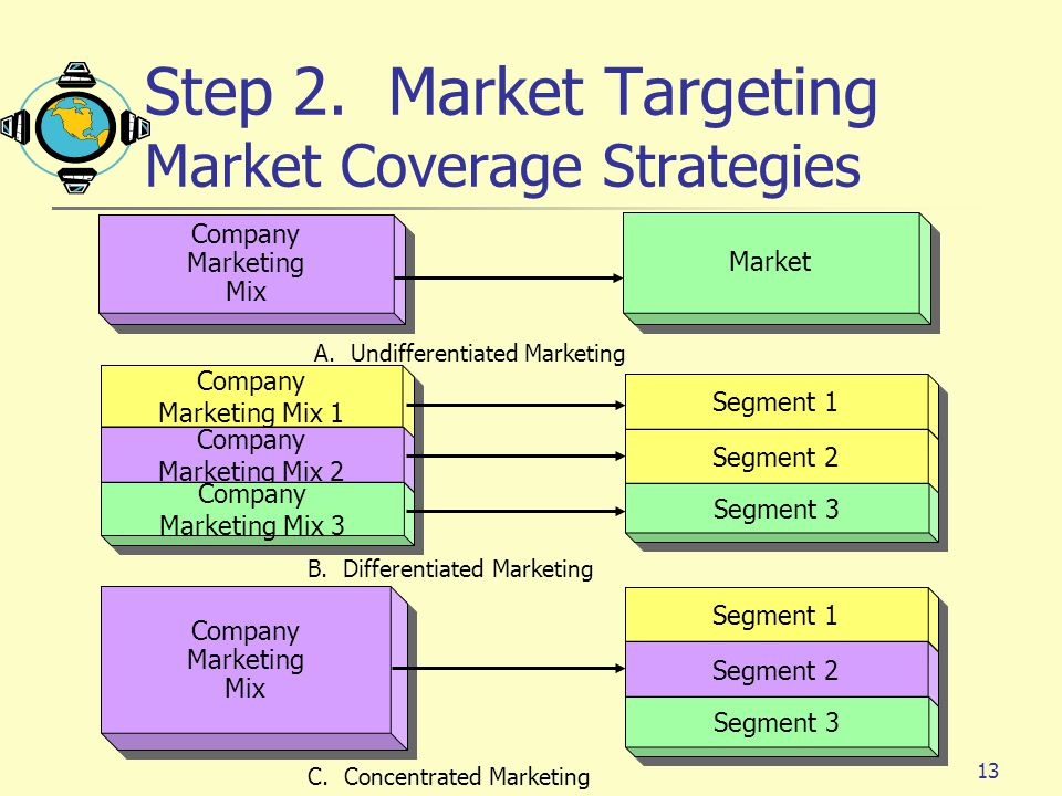 Step 2. Market Targeting Market Coverage Strategies