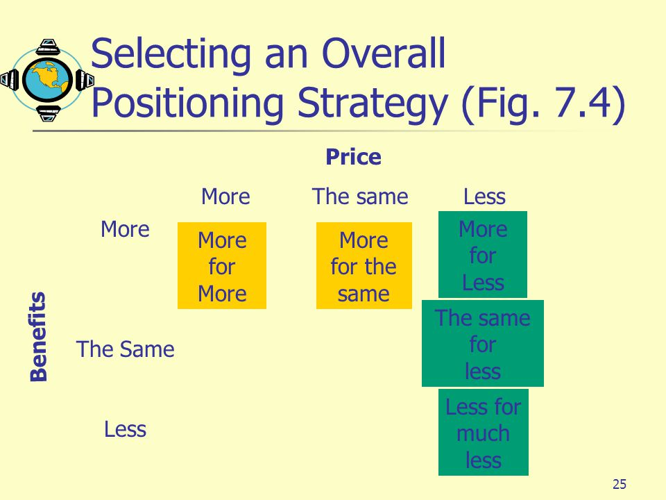 Selecting an Overall Positioning Strategy (Fig. 7.4)