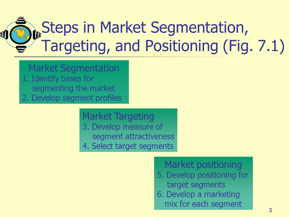 Steps in Market Segmentation, Targeting, and Positioning (Fig. 7.1)