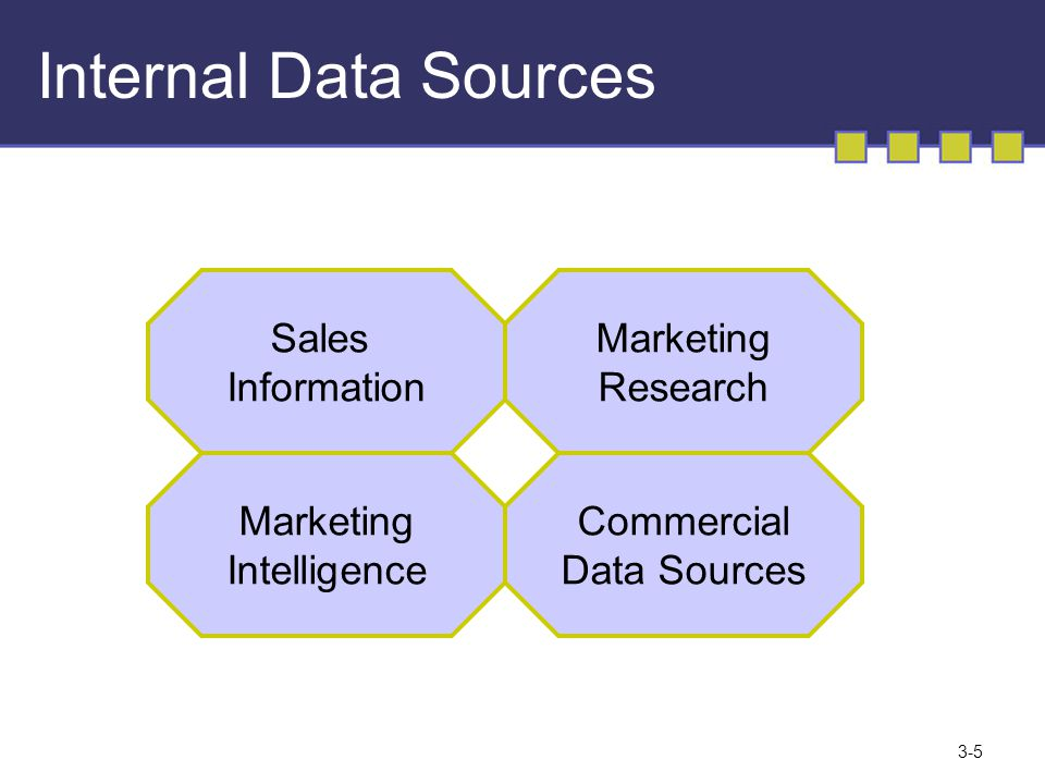 Sources of Marketing Research: (A) Internal, (B) External Sources of Marketing Research