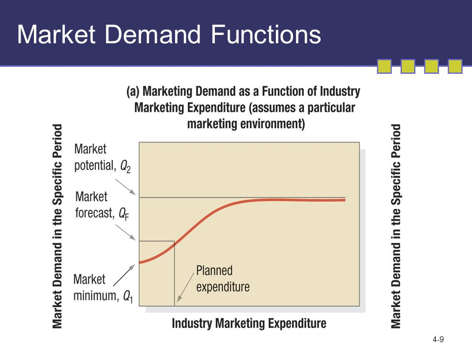 how to create a demand function
