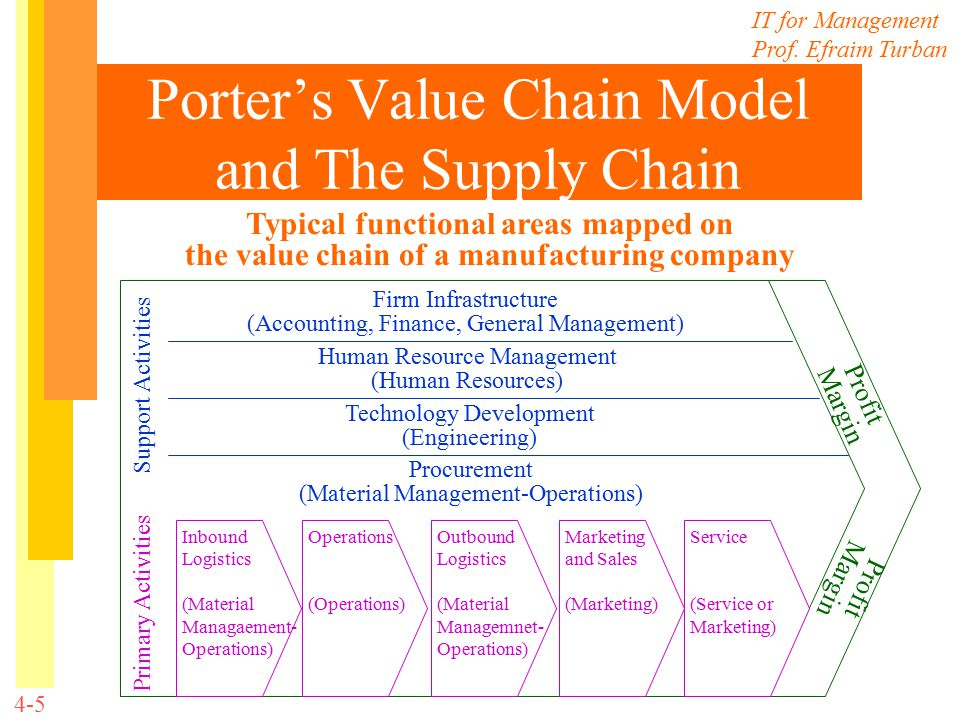 human infrastructur from the tps model The information systems in manufacturing industry information technology human resources and financial systems the strategic alignment model can be used to.