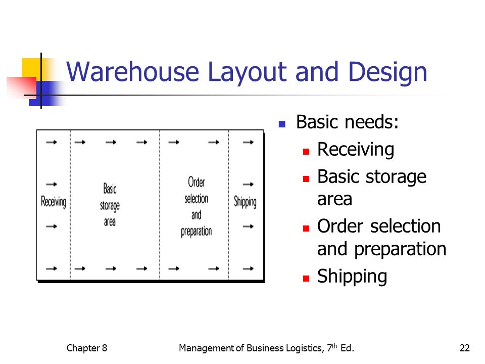 Warehousing decisions ppt video online download for Warehouse layout software free