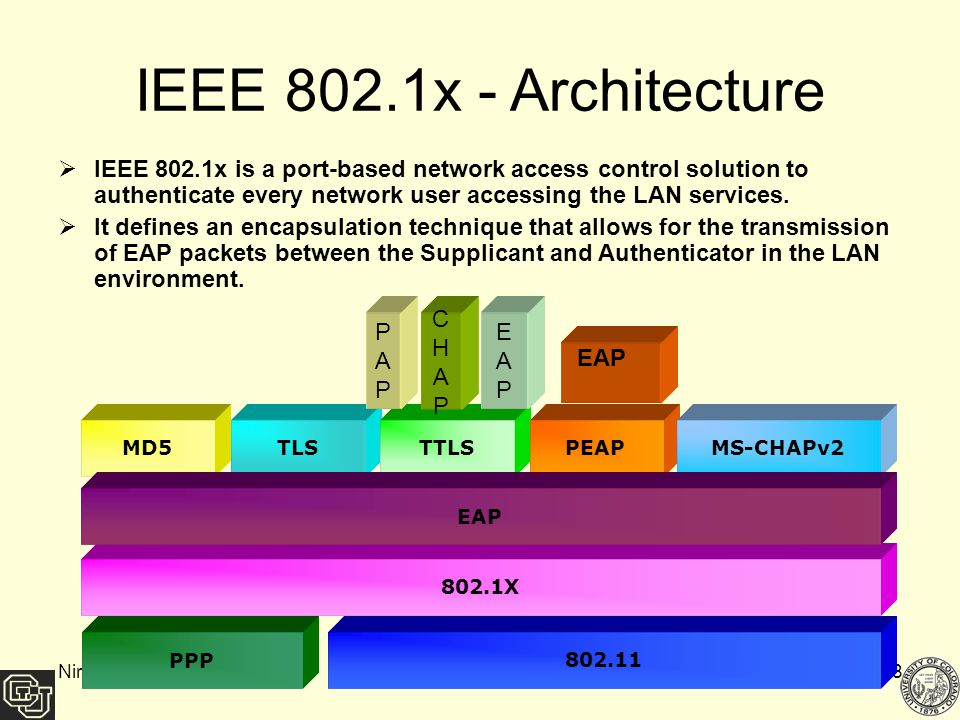 Based on nirmala bulusu s master thesis ppt download for Ieee 802 11 architecture