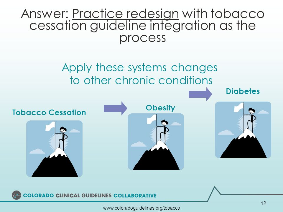 Answer: Practice redesign with tobacco cessation guideline integration as the process