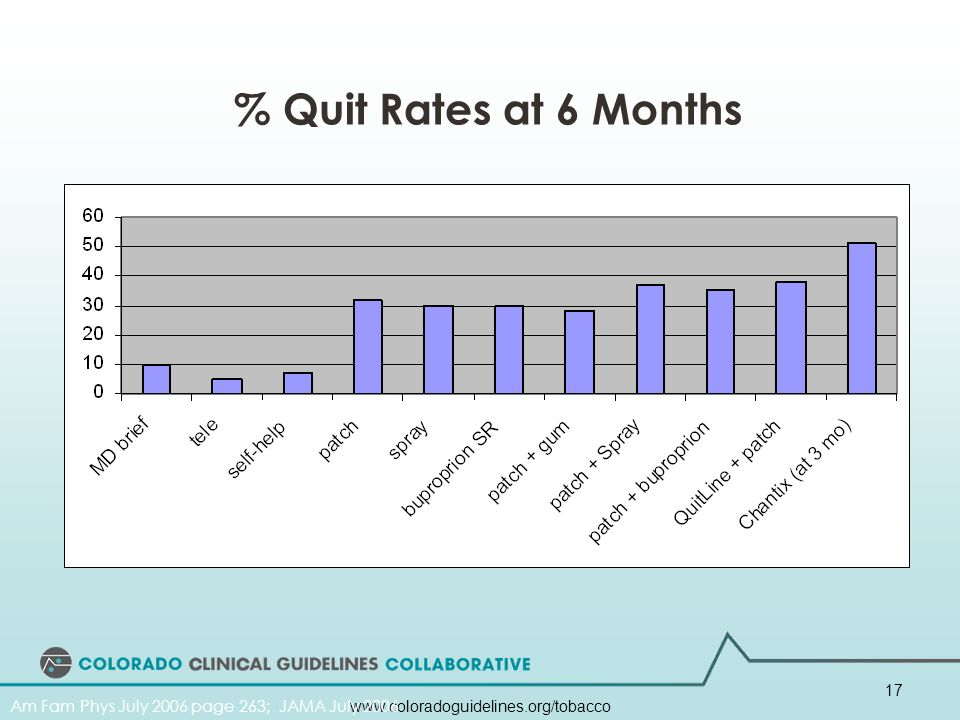 % Quit Rates at 6 Months Additive therapies increase quit rates