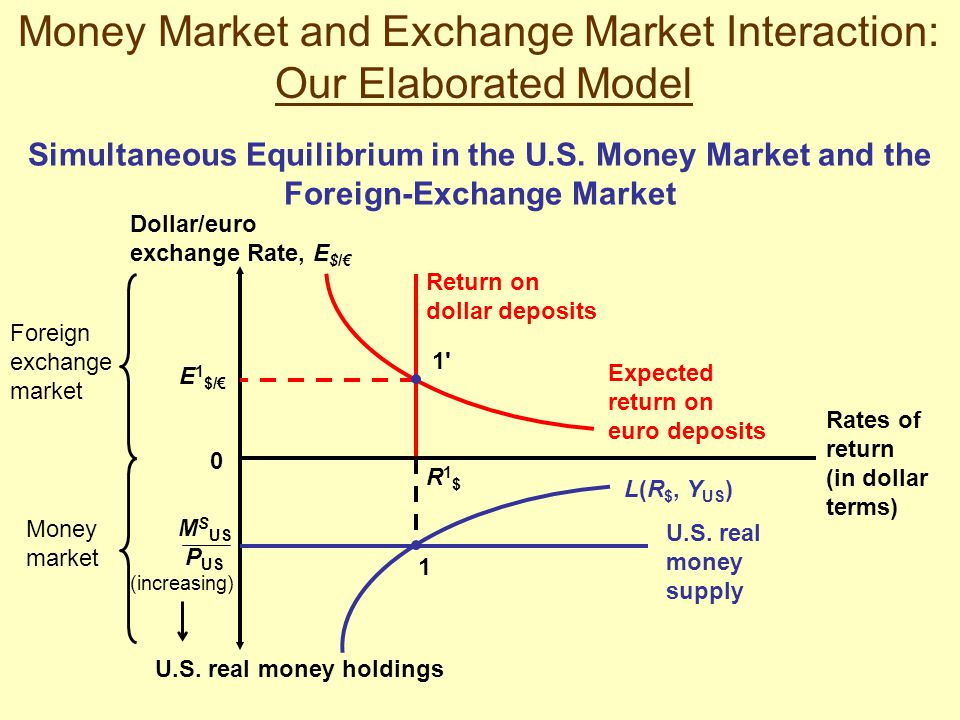 Foreign exchange money market