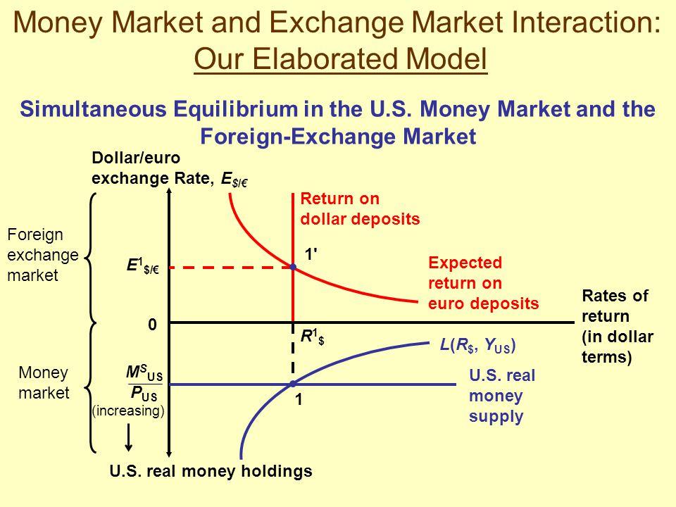 Foreign exchange money market