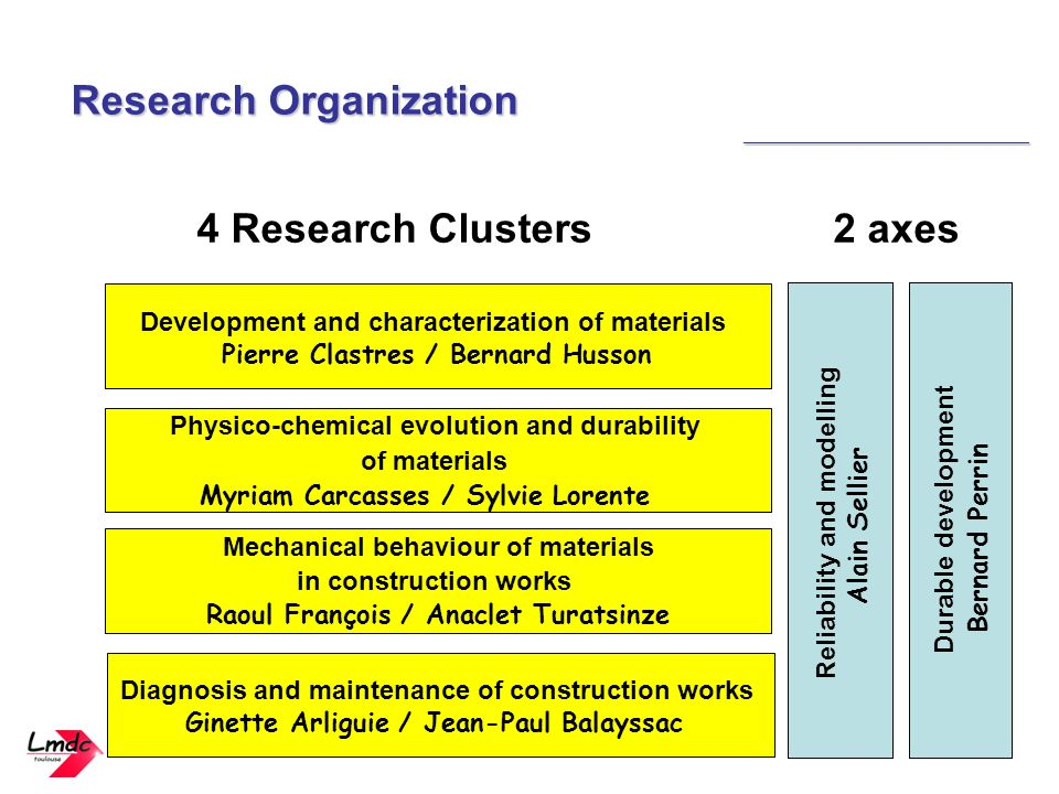 4 Research Clusters 2 axes