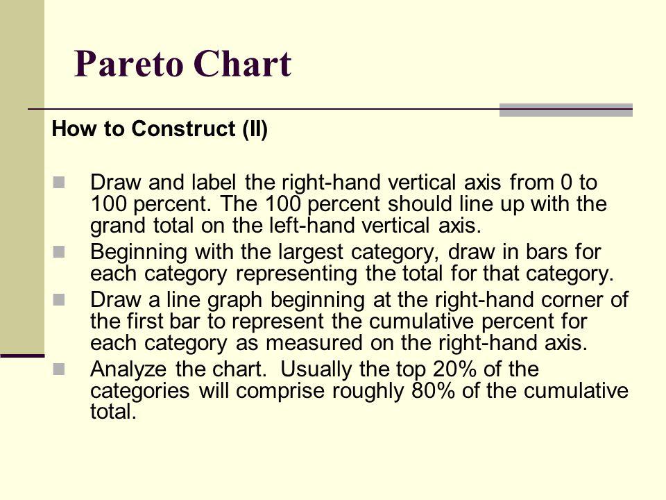 how to draw pareto chart