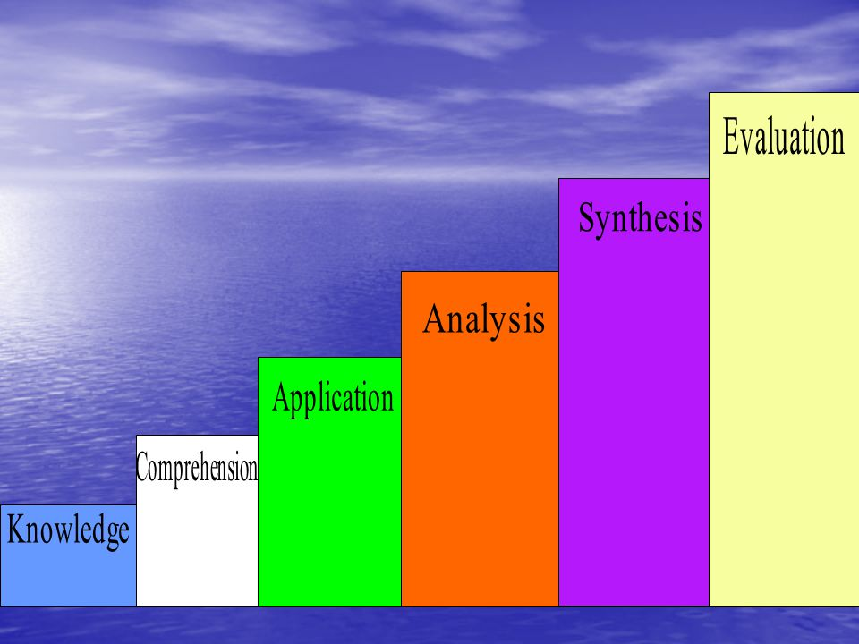 Knowledge Analysis Application Comprehension Evaluation Synthesis