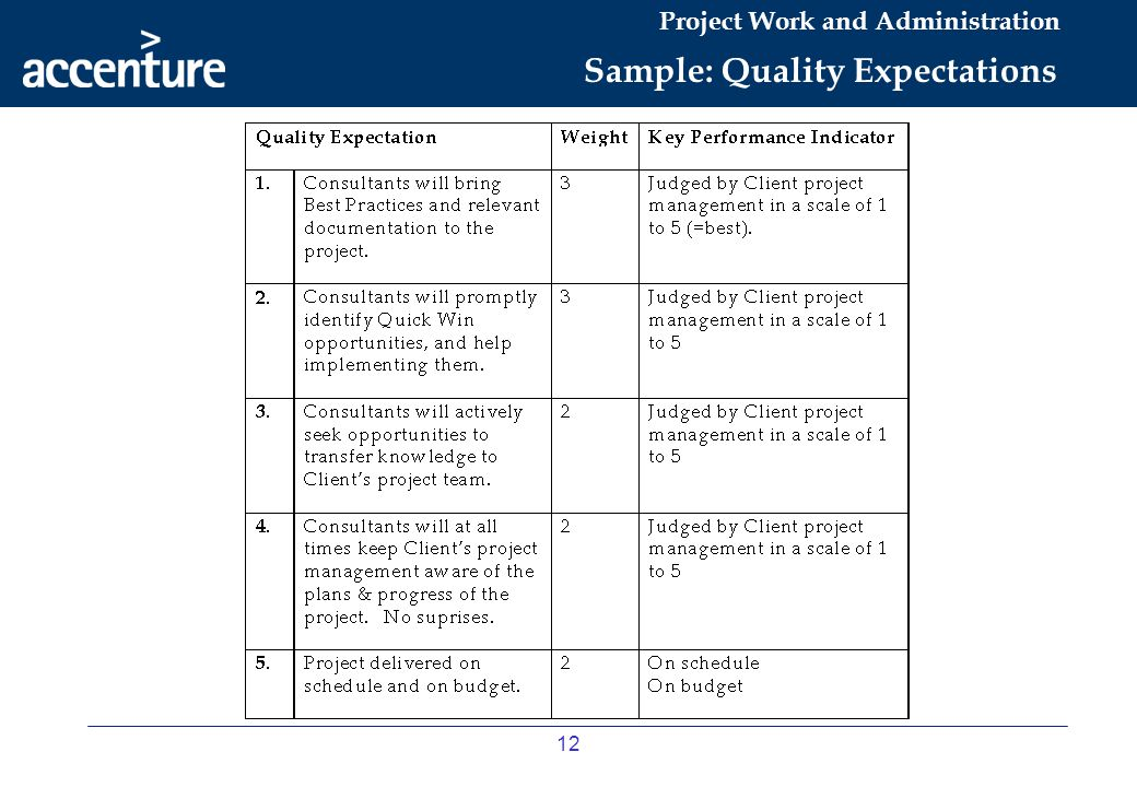 Sample: Quality Expectations