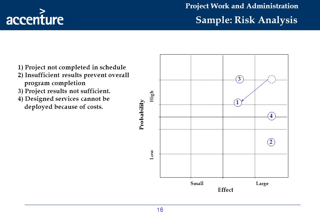 Sample: Risk Analysis 1) Project not completed in schedule